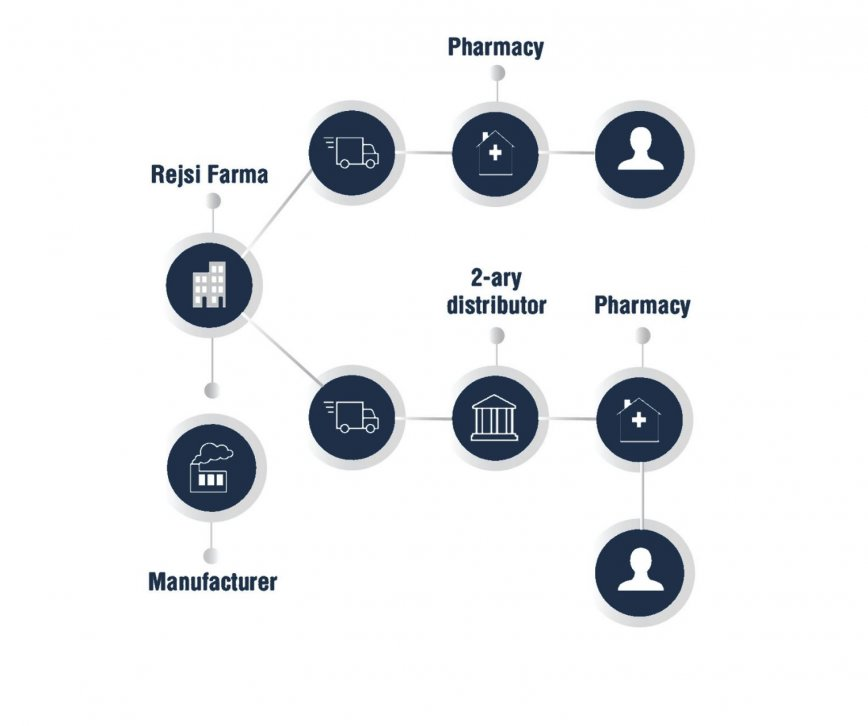 Pharmaceutical Import and Distribution Albania